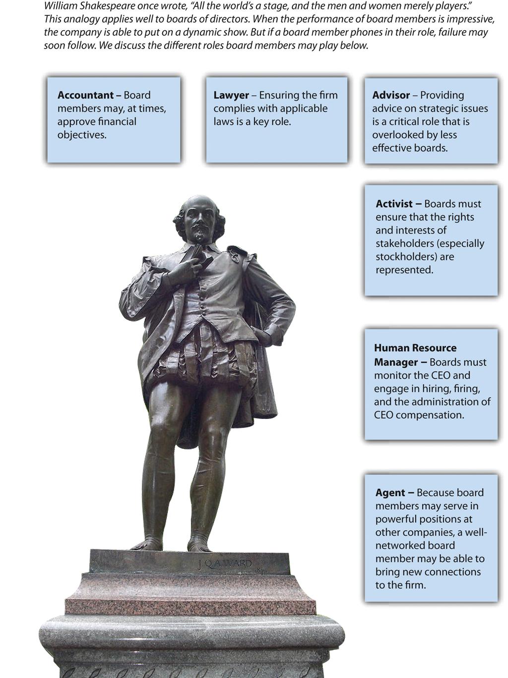 Figure 10-1: Board Roles, image description available