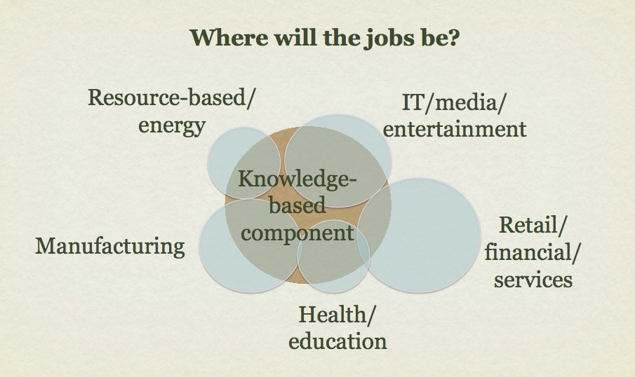 Figure 1.1: The knowledge component in the workforce