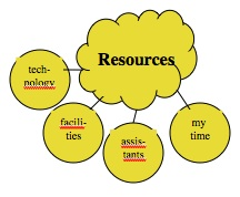 Resources 2