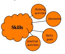 Skills 2