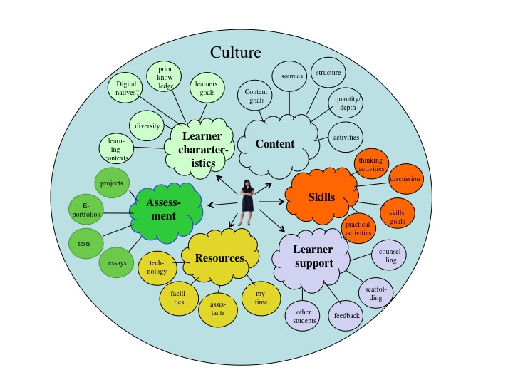 A2 What Is A Learning Environment Teaching In A Digital Age