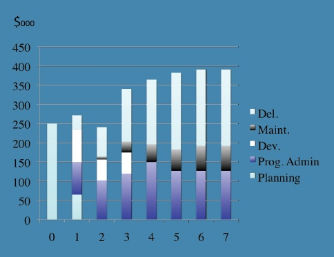 Figure 6.8: Costs of an online masters program over seven years