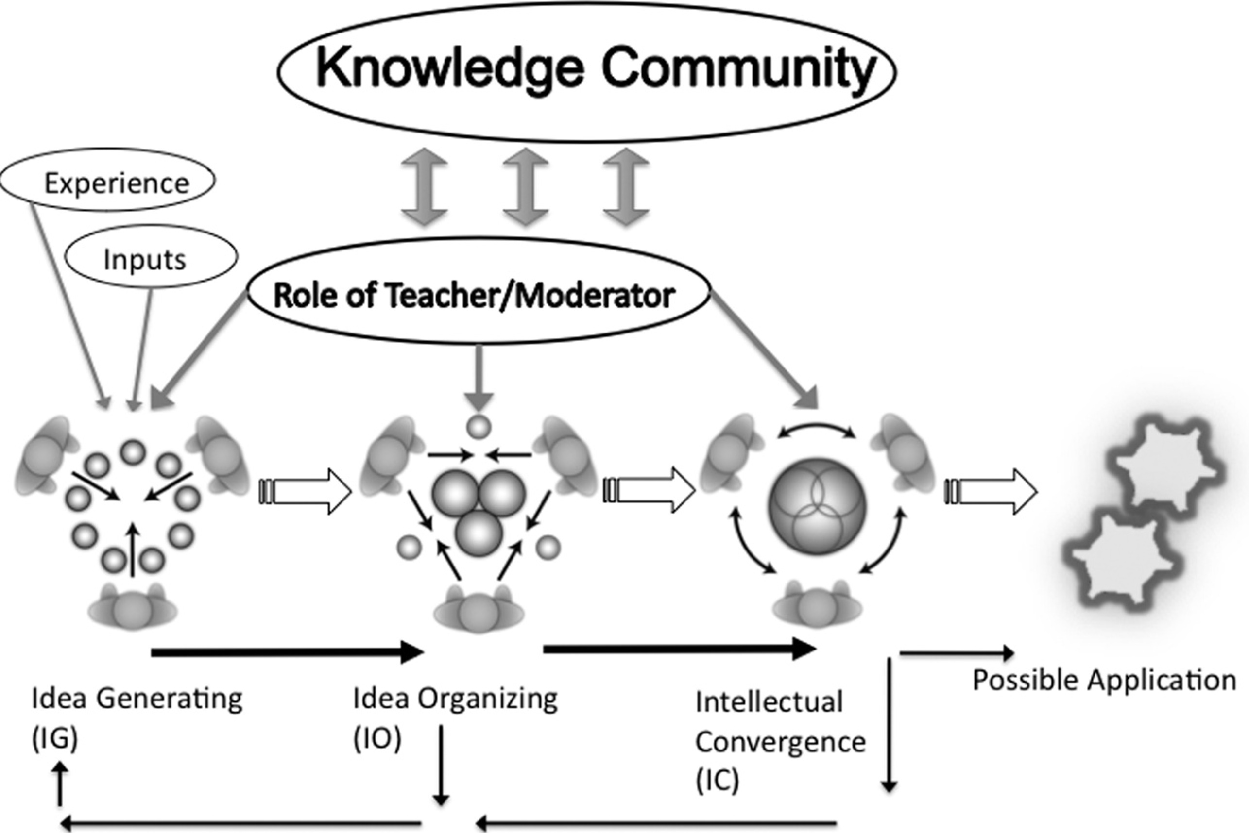 Collaborative Group Teaching Model ~ Two design models for online collaborative learning same