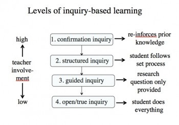inquiry learning essay