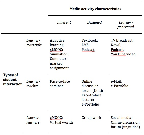 Figure 8. Interactivity and media