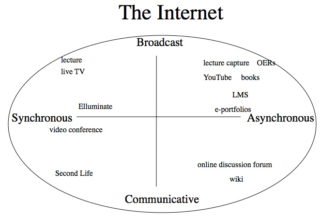 Figure 8.9 The significance of the Internet in terms of media characteristics