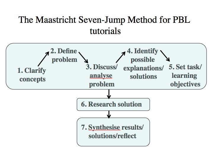Figure 6. The Maastricht Seven-Jump PBL Tutorial Process (Gijeselaers, 1995)