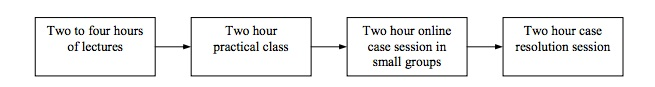 Figure 6.  Blended learning sequence involving online learning resources , Marcus, Taylor and Ellis, 2004