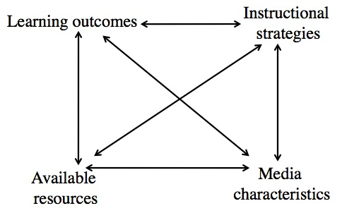 Figure 9. The four steps for media selection