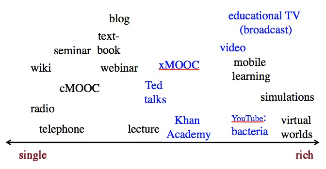 Figure 8.  The continuum of media richness