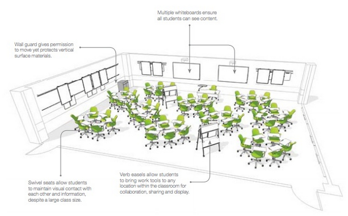 Classroom Design Meaning : The future of campus teaching in a digital age
