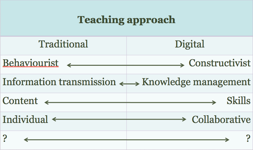 Table 10.6.2 Which teaching approach?