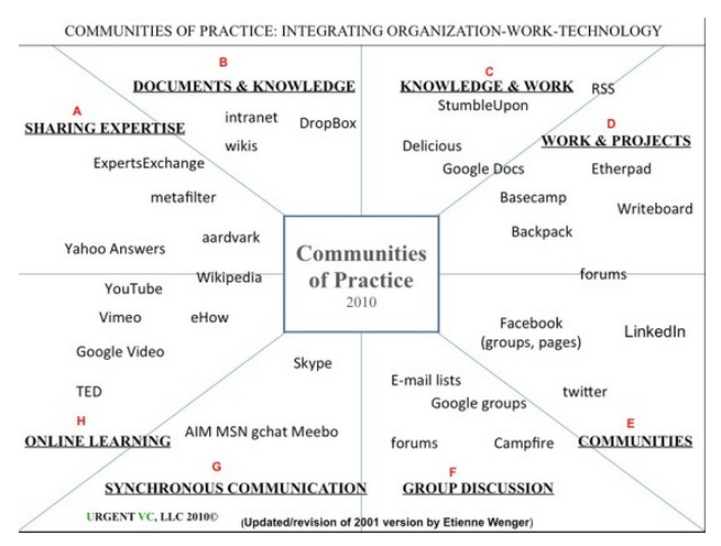 Figure 4.6.2 Communities of practice Image: Wenger, 2010