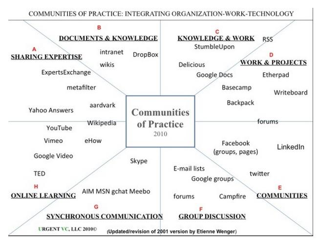 Figure 4 6 2 communities of practice image wenger 2010