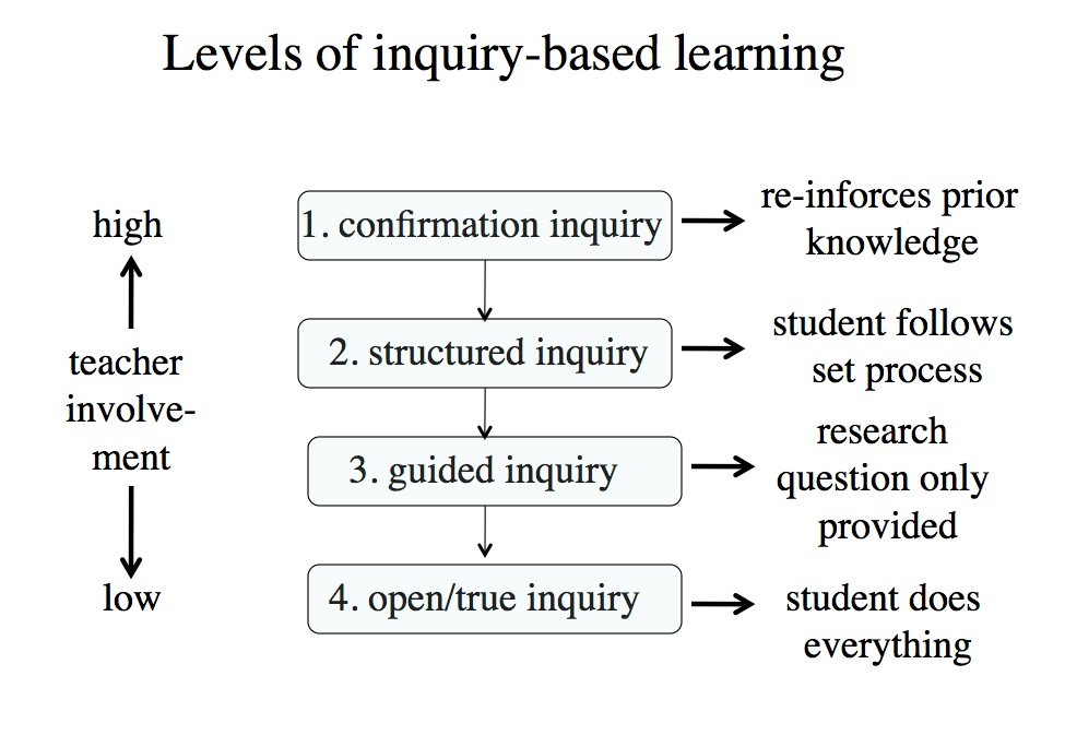 Figure 3.5.3.5 Inquiry-based learning, adapted from Banchi and Bell (2008)
