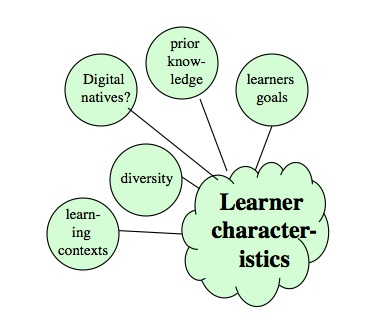 5 3 Learner Characteristics on Needs And Characteristics Of Living Things 1