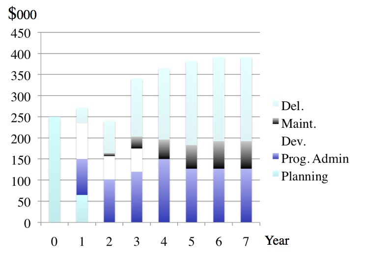 Figure 8.4.1 Total cost of a fully online masters' course over 7 years (from Bates and Sangrà, 2011)