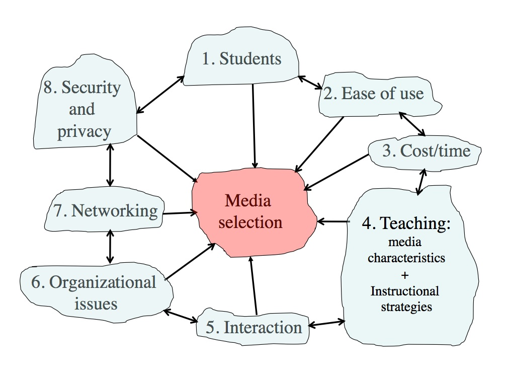 81 Models For Media Selection Teaching In A Digital Age