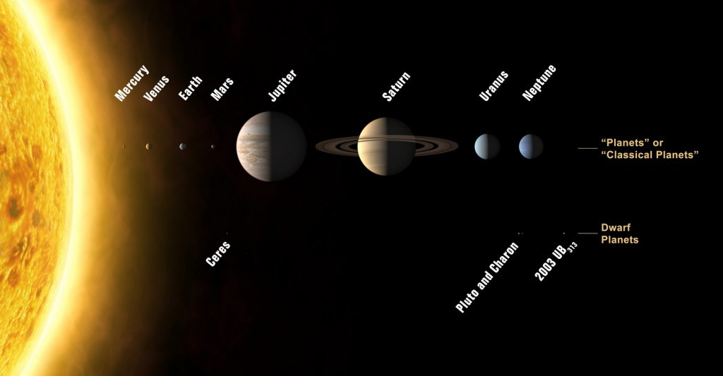 Figure 2.3.1 The solar system: an objective fact? Image: © International Astronomical Union/Wikipedia