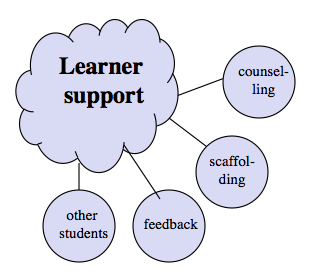 Figure A.6.1 Learner support