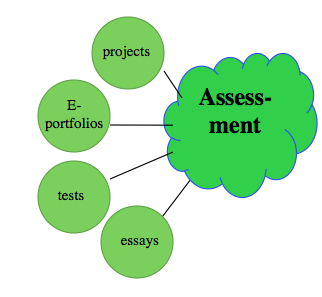 a assessment of learning teaching in a digital age figure a 8 assessment