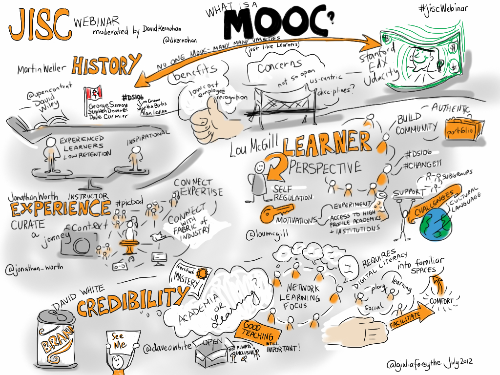 A visual notetaking example that uses the combination of words, sketches, and colour to convey meaning.