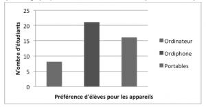 Cette vue de la même barre graphique démontre comment le graphique pourrait paraître à un étudiant qui est daltonien, ou qui utilise un appareil sans couleur. Toutes les données pertinentes sont perdues.