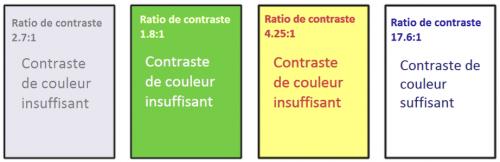 L'Image démontre quatre exemples de couleur de premier plan (texte) contre des couleurs de l'arrière-plan; seulement l'exemple à droite présente une combinaison de couleurs avec un contraste de couleur suffisante.