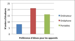 Dans cette graphique à barre simple, la couleur est le seule moyen que l'information est transmise.
