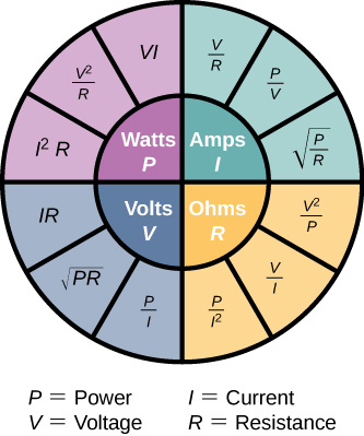 Picture shows the circles that demonstrates the relationships between power in Watts, current in Amperes, voltage in Volts, and resistance in Ohms. Current is represented as Voltage divided by Resistance, Power divided by Voltage, and square root of Power divided by Resistance. Resistance is represented as Voltage squared divided by Power, Voltage divided by Current, and Power divided by Current squared. Voltage is represented as Power divided by Current, Square root of product of Power and Resistance, product of Current and Resistance. Power is represented as product of Current squared and Resistance, Voltage divided by Resistance squared, and product of Voltage and Current.
