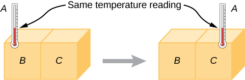 The figure on the left shows two boxes labeled B and C in contact with each other. A thermometer A is attached to box B. The figure on the right shows the same boxes, with the thermometer attached to box C. In both cases, the temperature reading on the thermometer is the same.