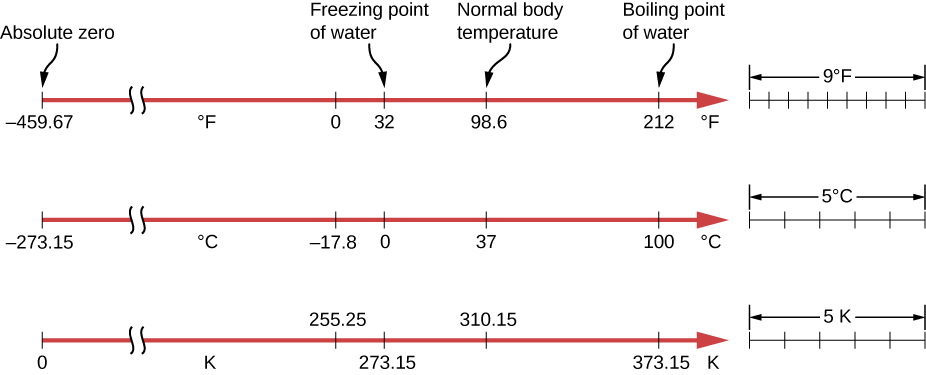 Figure shows Farhenheit, Celsius and Kelvin scales. In that order, the scales have these values: absolute zero is minus 459, minus 273.15 and 0, freezing point of water is 32, 0 and 273.15, normal body temperature is 98.6, 37 and 310.15, boiling point of water is 212, 100 and 373.15. Zero degree F is minus 17.8 degree C and 255.25 degree K. The relative sizes of the scales are shown on the right. A difference of 9 degrees F is equivalent to 5 degrees C and 5 degrees K.