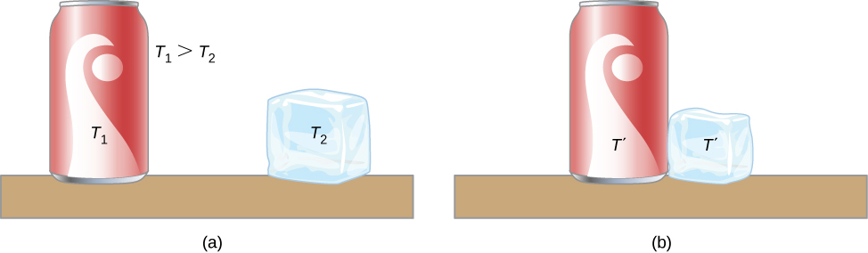 Figure a shows a soda can at temperature T1 and an ice cube, some distance away at temperature T2. T1 is greater than T2. Figure b shows the can and cube in contact with each other. Both are at temperature T prime.