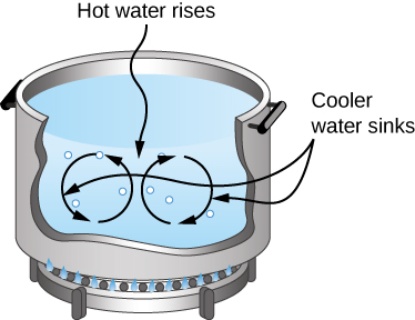 Figure shows a pot of water being heated. Hot water rises and cold water sinks, resulting in circular motion of water within the pot.