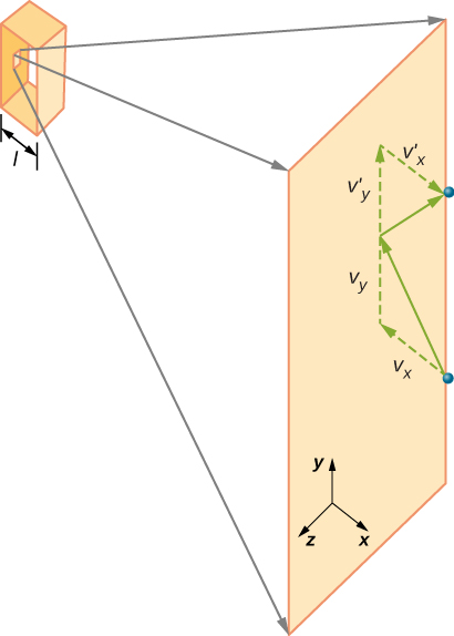 The figure is an illustration of a molecule hitting a wall of a box of depth l. The molecule approaches the wall with a velocity vector that has component v x perpendicular to and toward the wall and v y parallel to the wall, then and moves away from it with a velocity vector that has component v prime x perpendicular to and away from the wall and v prime y parallel to the wall.