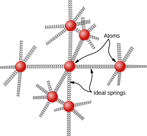 The figure is an illustration of a model of a solid. Seven atoms, one at the center and one on either side, above, below, in front and behind it, are represented as small spheres. The center atom is connected to each of the others by a spring, labeled as ideal springs. The neighboring atoms have additional springs to connect them to their nearest neighbors, which are not included in the drawing.