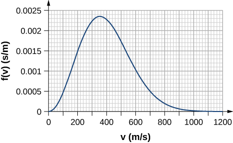 The figure is a plot of f of v in seconds per meter as a function of v in meters per second. The horizontal scale is 0 to 1200 seconds per meter, with major grid lines every 0.0005 and with minor grid lines every 0.0001. The vertical scale is 0 to 0.0025 meters per second, with major grid lines every 200 and with minor grid lines every 20. The function peaks at v equal to about 350 with a value of f of about 0.00235. Additional values of the function over the full range shown are as follows, in ordered pairs of v and f: 0, 0; 100, 0.0005; 200, 0.0015; 300, 0.0022; 400, 0.0023; 500, 0.00152; 600, 0.001; 700, 0.0005; 800, 0.0002; 900, 0.0001; 1000 and higher, 0. From 600 to 800, the function has approximate coordinates of: 600, 0.001; 620, 0.0009; 640, 0.0008; 660, 0.0007; 680, 0.0007; 700, 0.0005; 720, 0.0004; 740, 0.00035; 760, 0.0003; 780, 0.00023; 800, 0.0002.