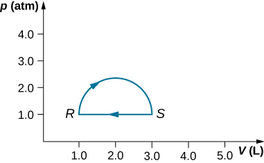 The figure is a plot of pressure, p, in atmospheres on the vertical axis as a function of volume, V, in Liters on the horizontal axis. The horizontal volume scale runs from 0 to 5.0 Liters, and the vertical pressure scale runs from 0 to 4.0 atmospheres. Two points, R and S, are labeled. Point R is at 1.0 L, 1.0 atmospheres. Point S is at 3.0 L, 1.0 atmospheres. A semicircle goes up from R and over to S, with an arrow showing the clockwise direction on the curve. A horizontal line returns, with an arrow pointing to the left, from S to R.