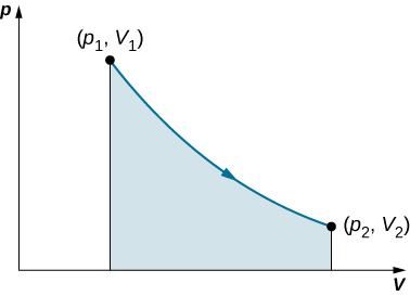 The figure shows a graph of p on the vertical axis as a function of V on the horizontal axis. No scale or units are given for either axis. Two points are labeled: p 1, V 1 and p 2, V 2, with V 2 larger than V 1 and p 2 smaller than p 1. A curve connects the two points and the area under the curve is shaded. The curve is concave up.