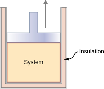 The figure is an illustration of a container closed by a piston. The container has double walls and bottom, with the gap filled with insulation. The region inside the container, below the piston, is labeled as the system. An upward arrow indicates that the piston moves up.