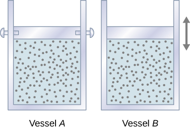 Two containers, labeled Vessel A and Vessel B, are shown. Both are filled with gas and are capped by a piston. In vessel A, the piston is pinned in place. In vessel B, the piston is free to slide, as indicated by a double headed arrow near the piston.