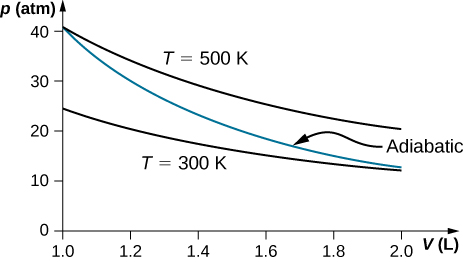 """The figure is a plot of pressure, p, in atmospheres on the vertical axis as a function of volume, V, in liters on the horizontal axis. The horizontal, V, axis runs from 1.0 to 2.0. The vertical, p, axis runs from 0 to about 40. Two isotherms are shown. One isotherm is for T equal to 500 K, with the pressure starting at about 40 atmospheres when the volume is 1.0 Liter and decreasing with volume to about 25 atmospheres at 2.0 liters. The second isotherm is for T equal to 300 K, with the pressure starting at about 25 atmospheres when the volume is 1.0 Liter and decreasing with volume to a little over 10 atmospheres at 2.0 liters. A third plot, labeled """"Adiabatic"""" starts with the 500 K isotherm, at 1.0 L and about 40 atmospheres, and ends with the 300 K isotherm, at 2.0 L and just over 10 atmospheres."""