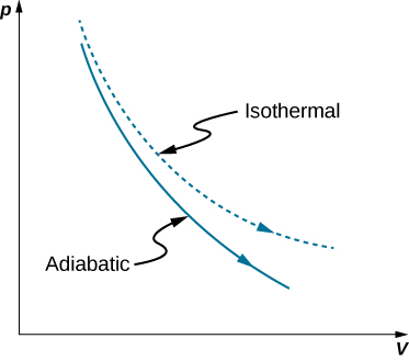 """The figure is a plot of pressure, p on the vertical axis as a function of volume, V on the horizontal axis. Two curves are plotted. Both are monotonically decreasing and concave up. One is slightly higher and has a greater curvature. This curve is labeled """"isothermal."""" The second curve is below the isothermal curve and has a slightly smaller curvature. This curve is labeled """"adiabatic."""""""