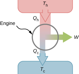 The figure shows schematic of an engine with a downward arrow Q subscript h at T subscript h. When this goes through the engine, the arrow splits with a downward arrow Q subscript c at T subscript c and a left arrow W.