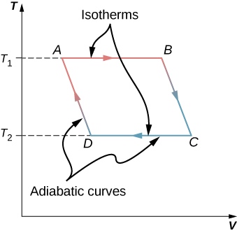 The graph shows isotherms and adiabatic curves for Carnot cycle with four points A, B, C and D. The x-axis is V and y-axis is T. The value of T at A and B is T subscript 1 and at C and D is T subscript 2.