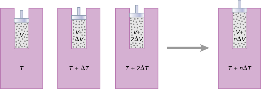 The figure shows four heat reservoirs. The first reservoir at temperature T has gas with volume V, the second reservoir at T plus delta T has gas V plus delta V, the third reservoir at T plus 2 delta T has gas V plus 2 delta V and the final reservoir at T plus n delta T has gas at V plus n delta V.