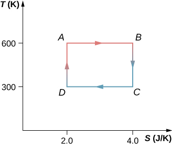 The figure shows a graph with x-axis S in J divided by K and y-axis T in K. The four points A (2.0, 600), B (4.0, 600), C (4.0, 300) ad D (2.0, 300) are connected to form a closed loop.