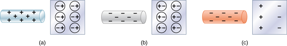 Microscopic views of objects are shown. In part a, a positive rod with positive signs is close to an insulator. The negative ends of all the molecules of the insulator are aligned toward the rod and positive ends of all molecules shown as spheres are away from the rod. In part b, a negative rod with negative signs is close to an insulator. The positive ends of all the molecules of the insulator are aligned toward the rod and negative ends of all molecules shown as spheres are away from the rod. In part c, a rod with negative signs is close to an insulator. Only the net charges are shown in the insulator. The insulator surface closer to the rod has positive signs. The other surface has negative signs.