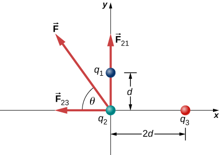 Three charges are shown in an x y coordinate system. Charge q sub 1 is at x=0, y=d. Charge q sub 2 is at x=2 d, y=0. Charge q sub 3 is at the origin. Force F 1 2 is exerted on charge q sub 2 and points up. Force F 2 3 is exerted on charge q sub 2 and points to the left. Force F is exerted on charge q sub 2 and points at an angle theta above the minus x direction.