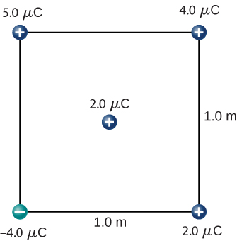 Charges are shown at the corners of a square with sides length 1 meter. The top left charge is positive 5.0 micro Coulombs. The top right charge is positive 4.0 micro Coulombs. The bottom left charge is negative 4.0 micro Coulombs. The bottom right charge is positive 2.0 micro Coulombs. A fifth charge of positive 2.0 micro Coulombs is at the center of the square.
